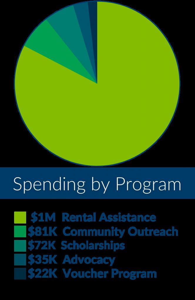 Spending by Program (2)