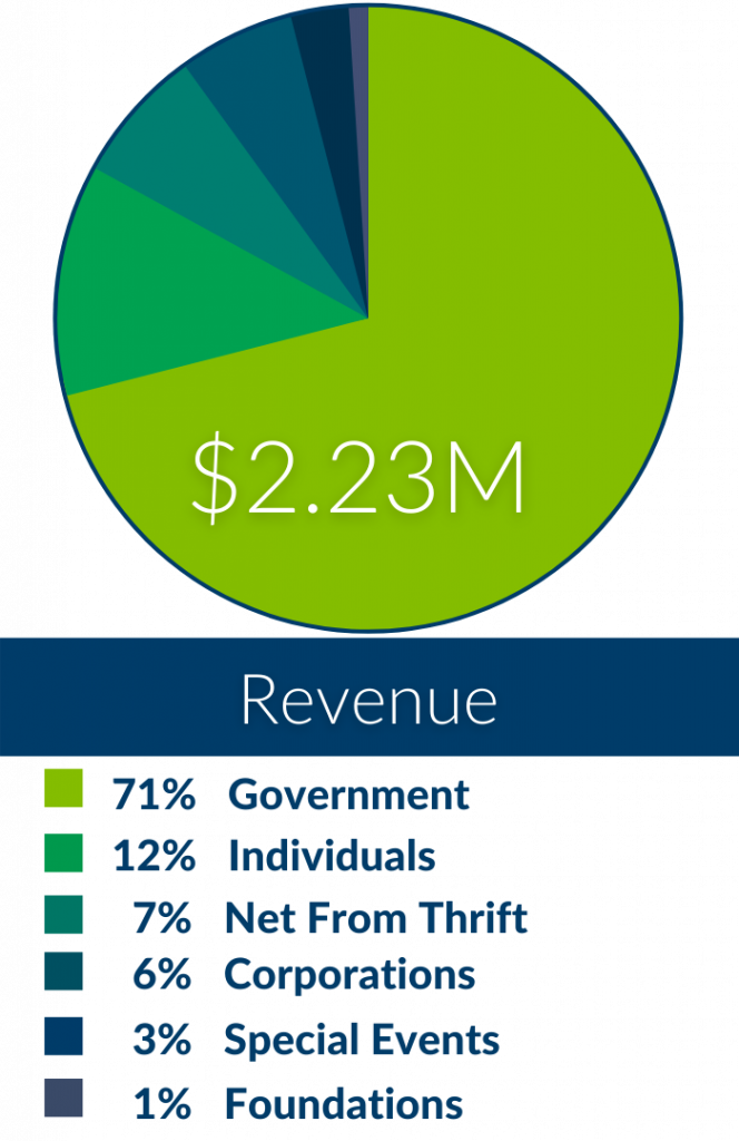 Spending by Program (3)