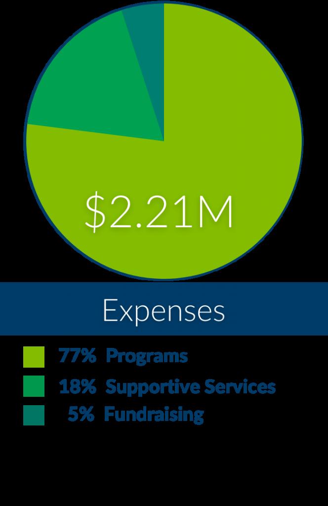 Spending by Program (4)